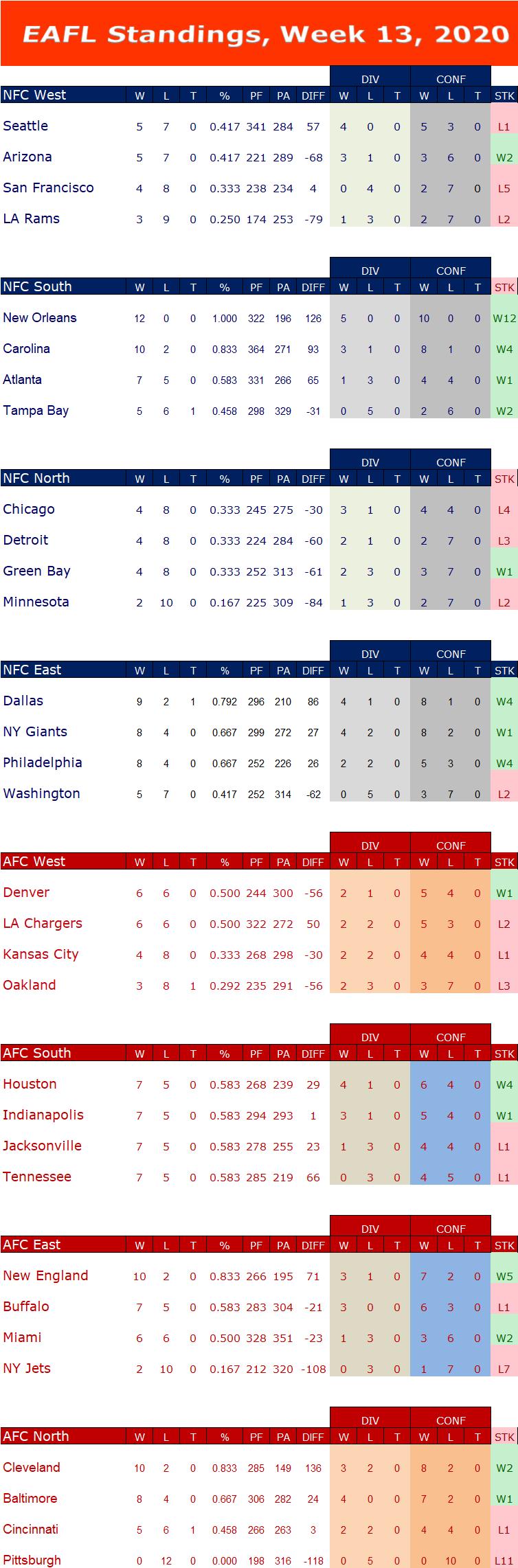 Week 13 Standings W13s17