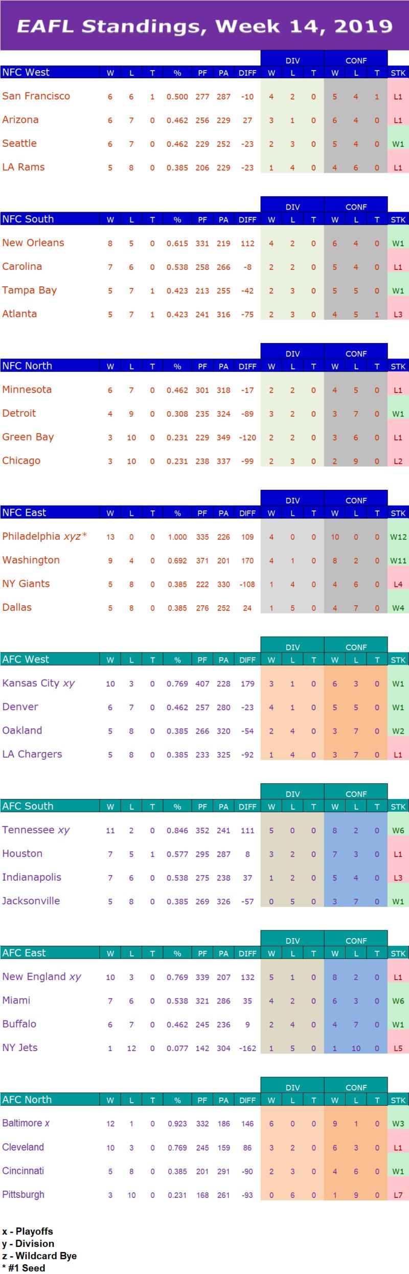 Week 14 Standings W14s13