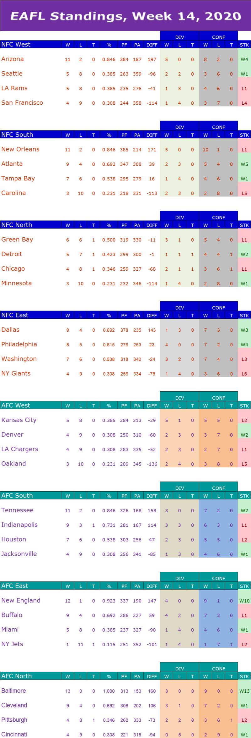 Week 14 Standings  W14s14