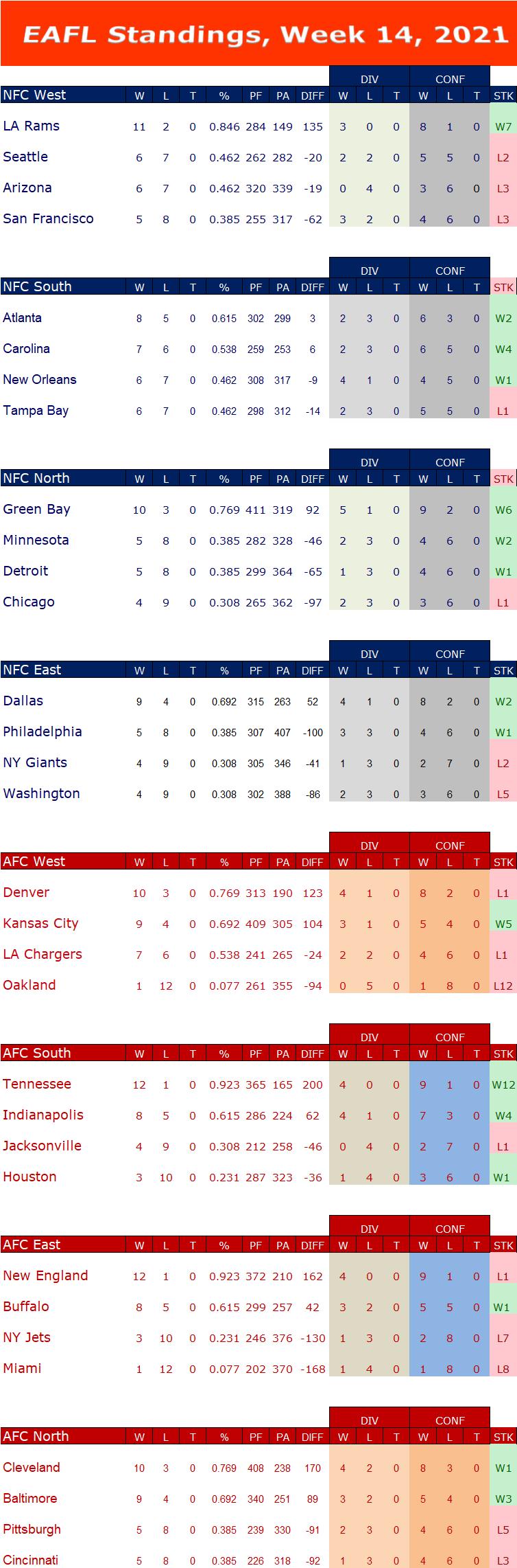 Week 14 Standings W14s15