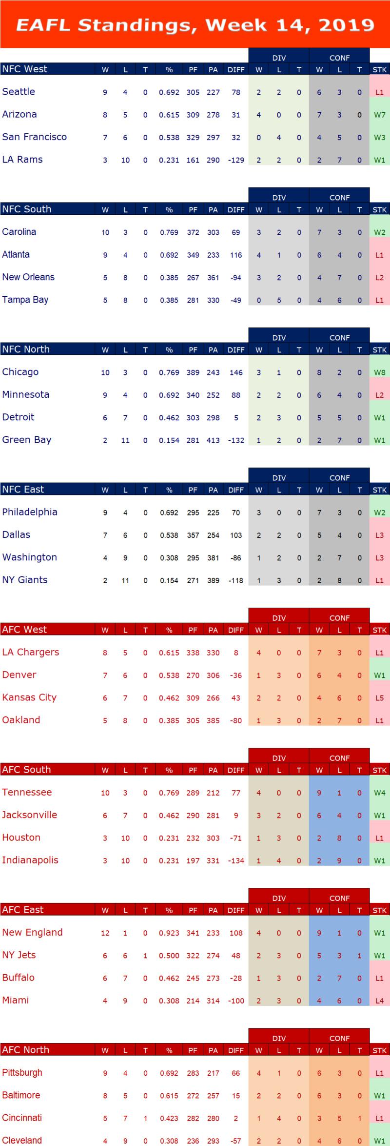 Week 14 Standings  W14s16