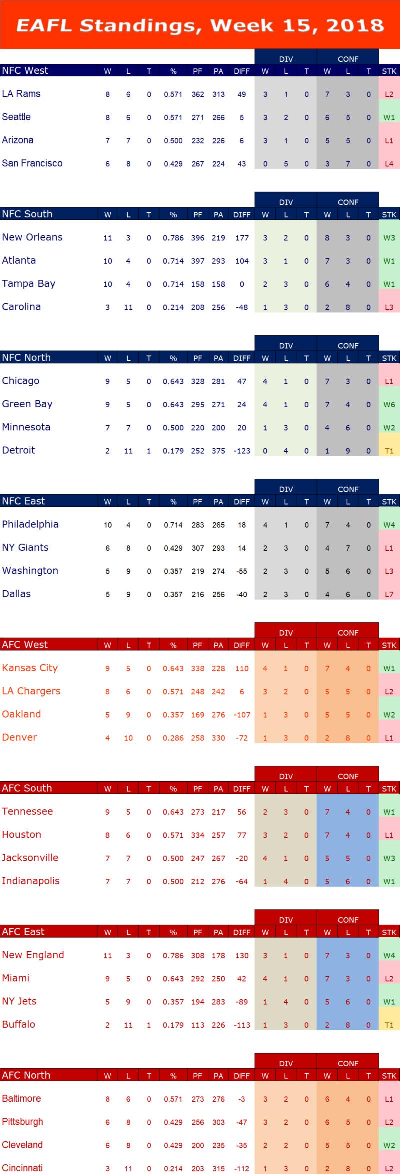 Week 15 Standings  W15s11