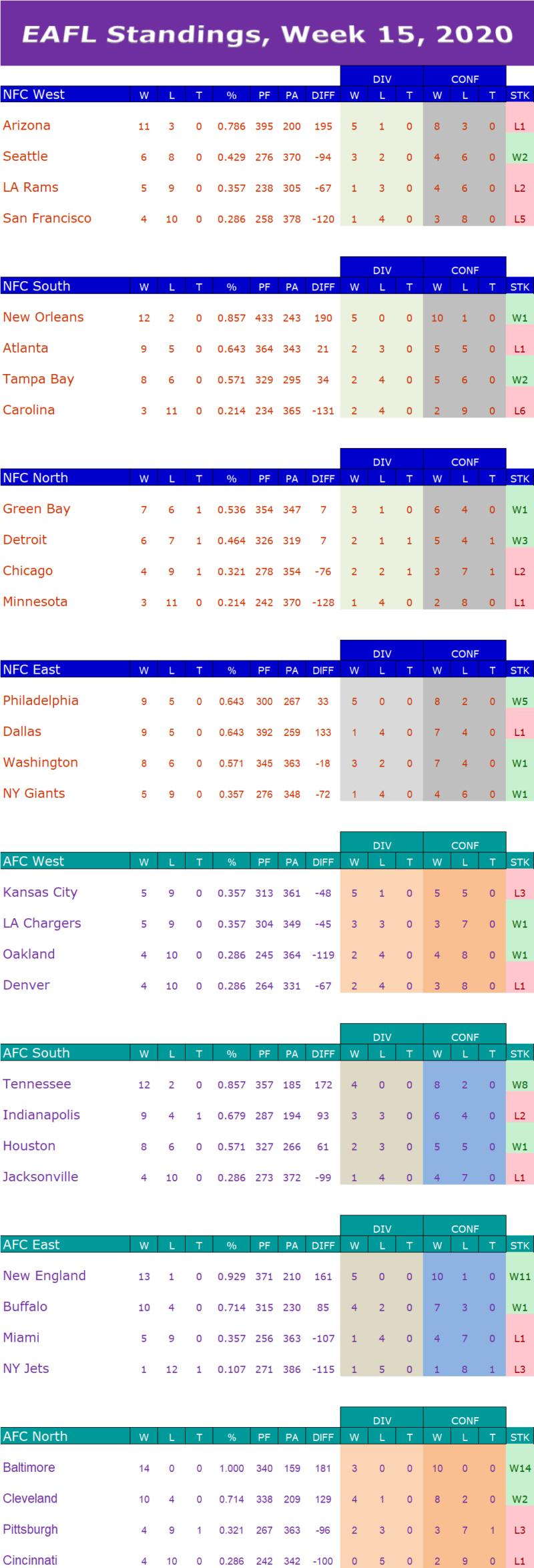 Week 15 Standings W15s13