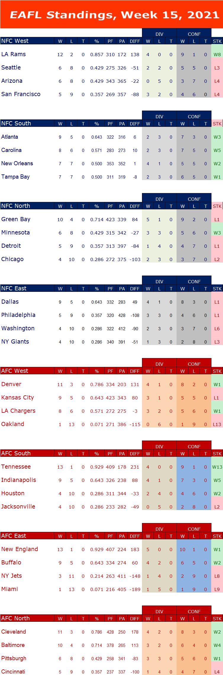 Week 15 Standings W15s14