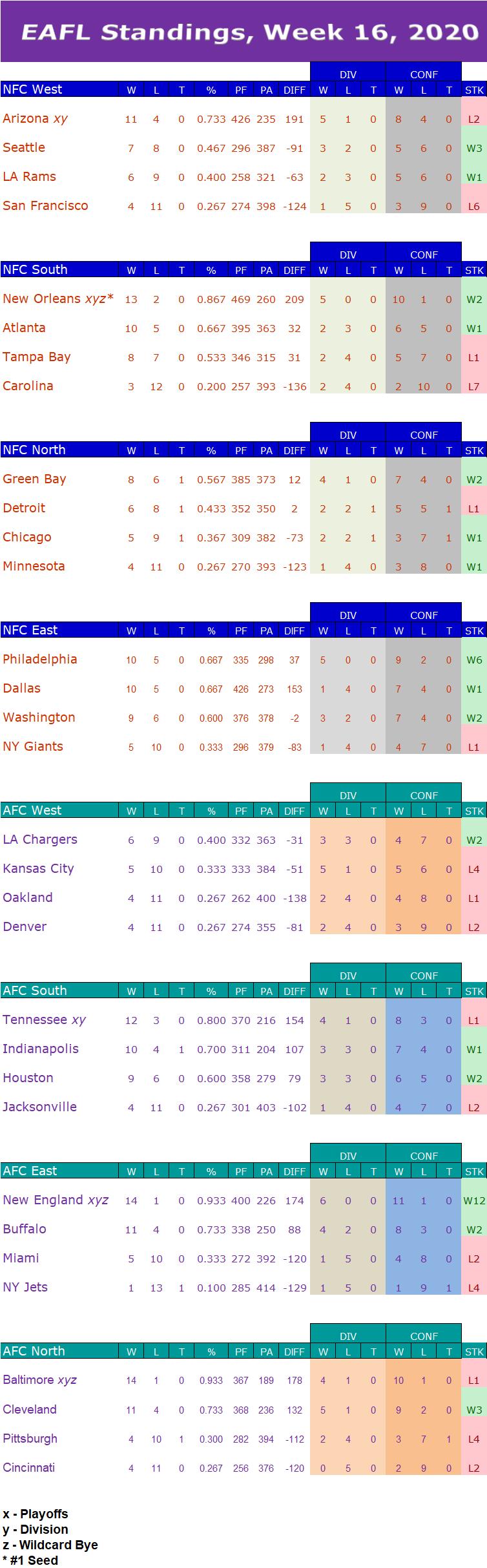Week 16 Standings W16s15