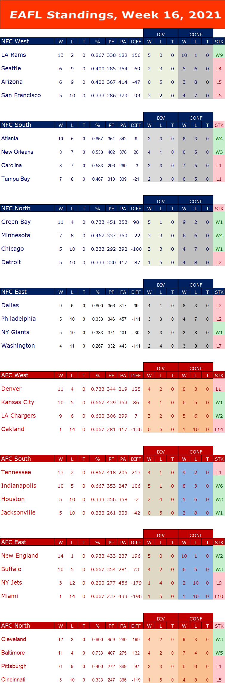 Week 16 Standings W16s17