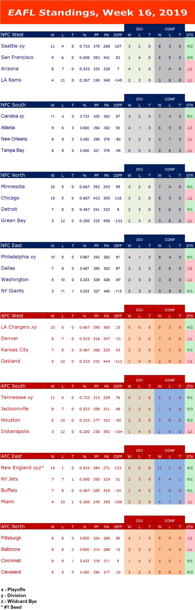Week 16 Standings  W16s18