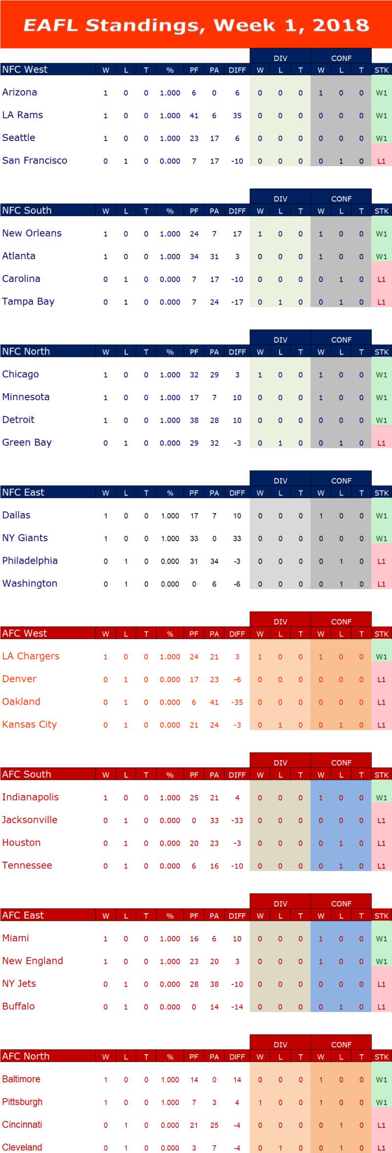 Week 1 Standings W1s12