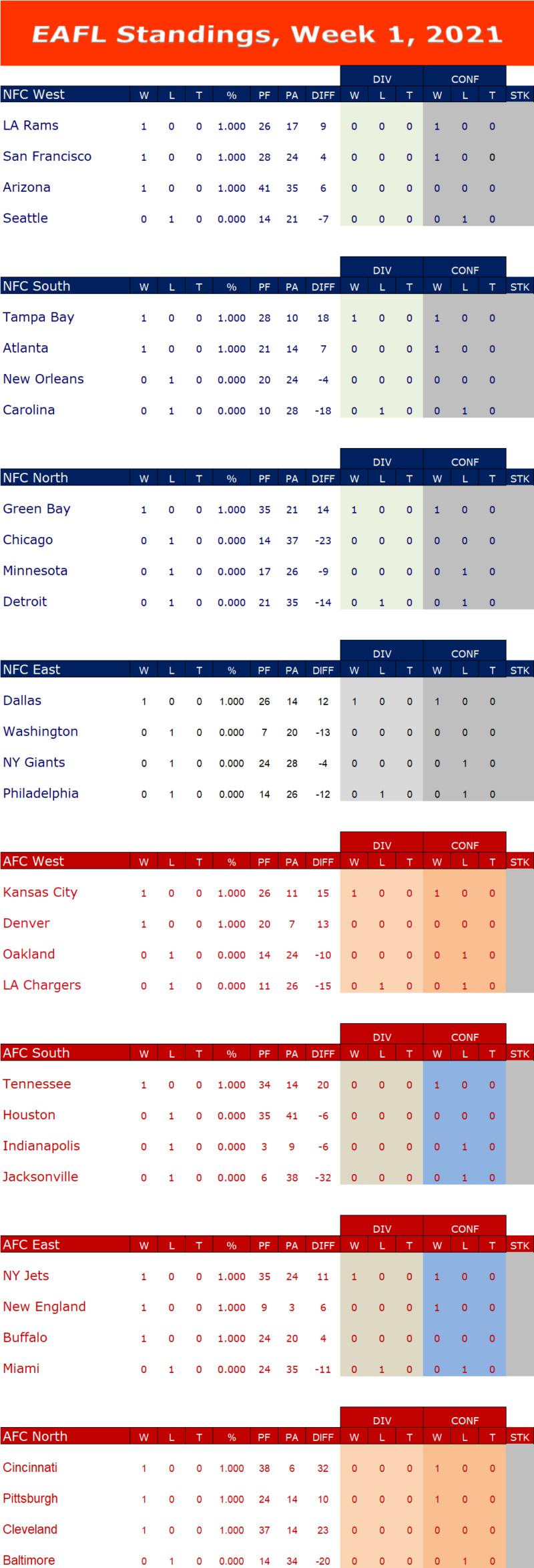 Week 1 Standings W1s16
