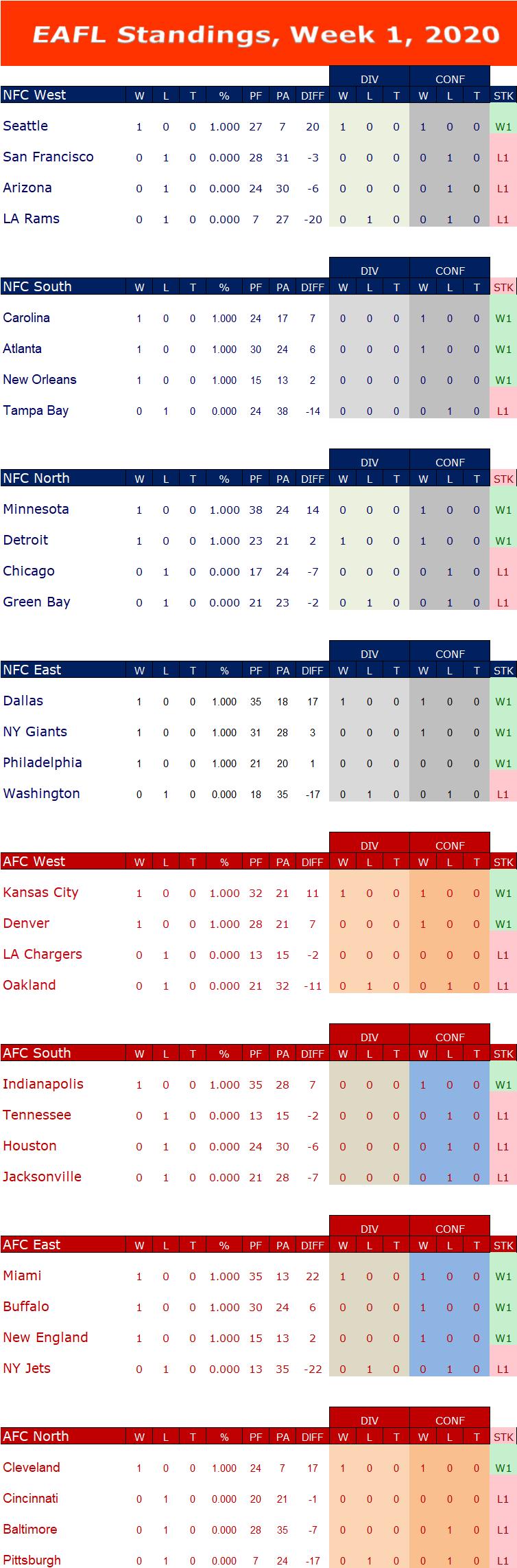 Week 1 Standings W1s18