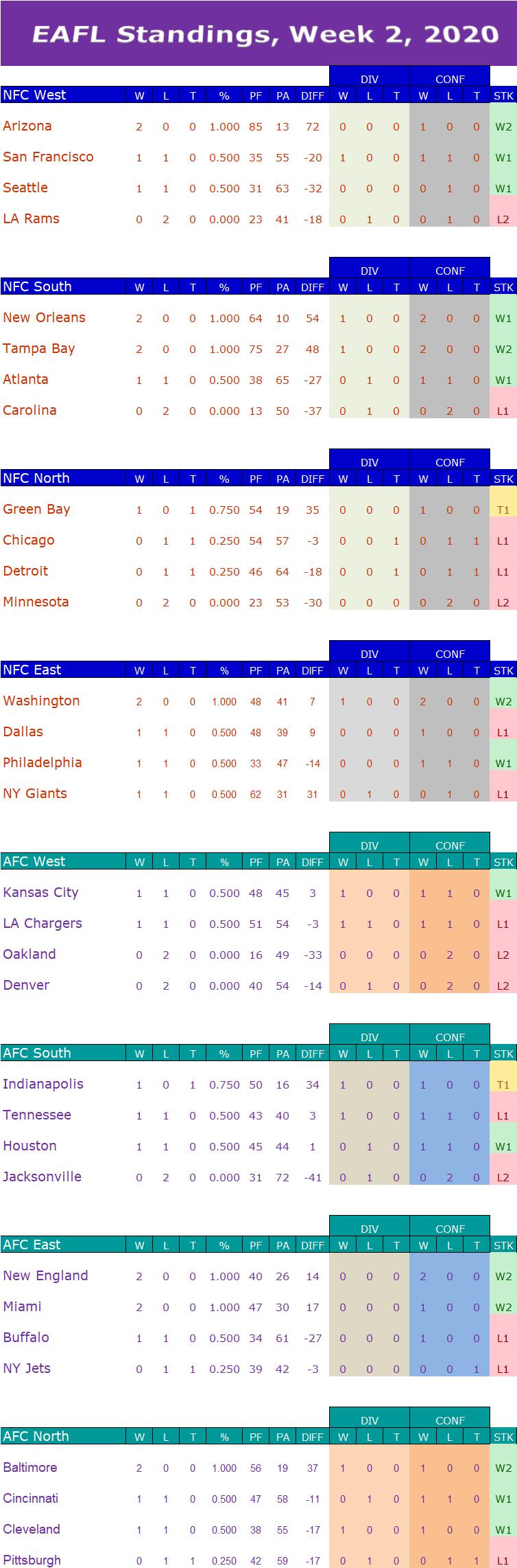 Week 2 Standings  W2s12