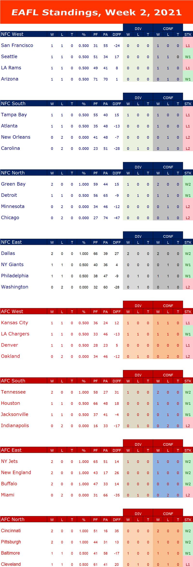 Week 2 Standings W2s13
