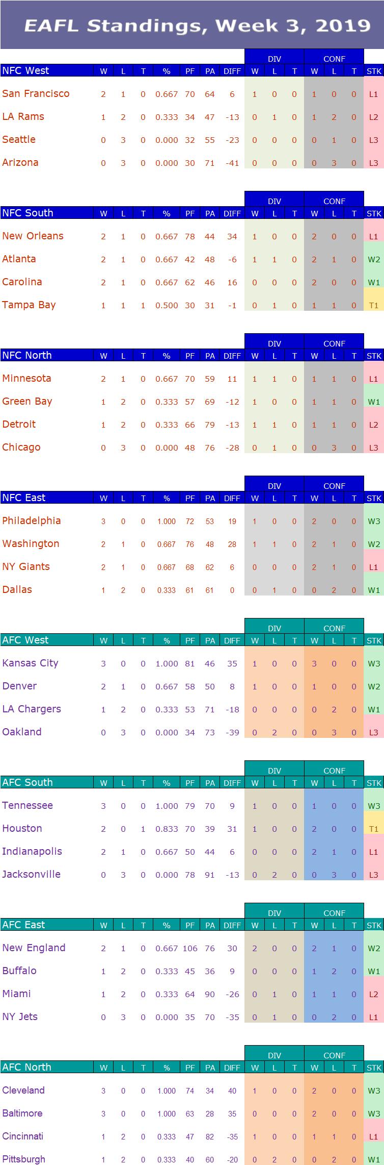 Week 3 Standings W3s11