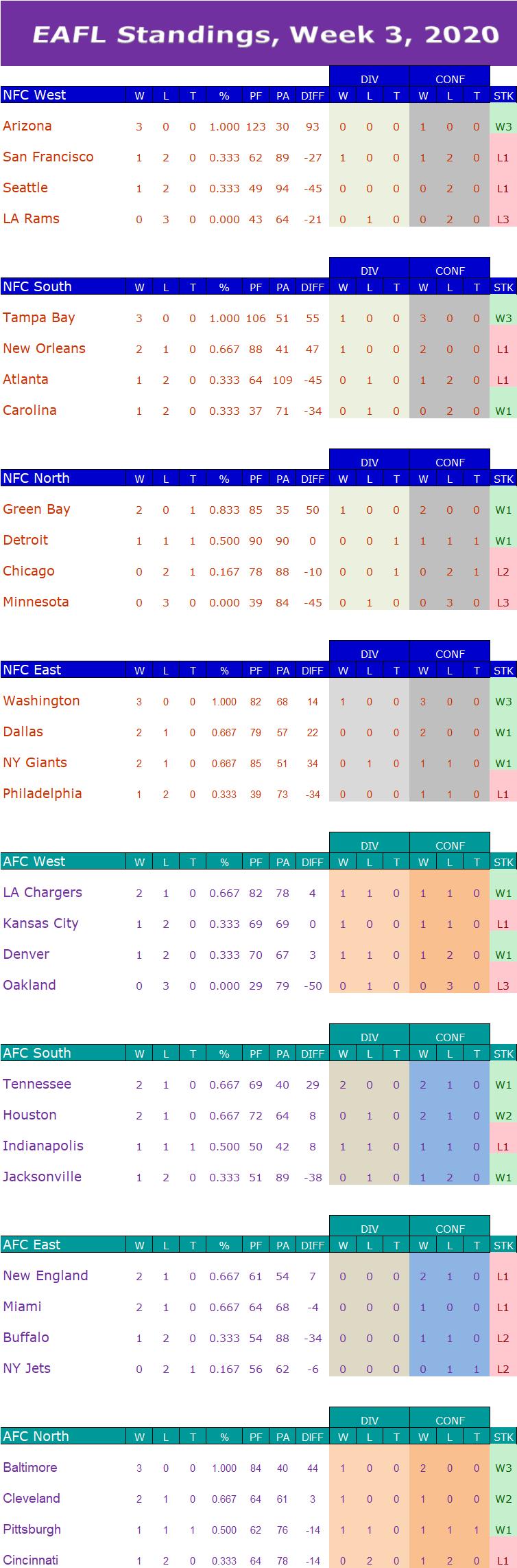 Week 3 Standings W3s12