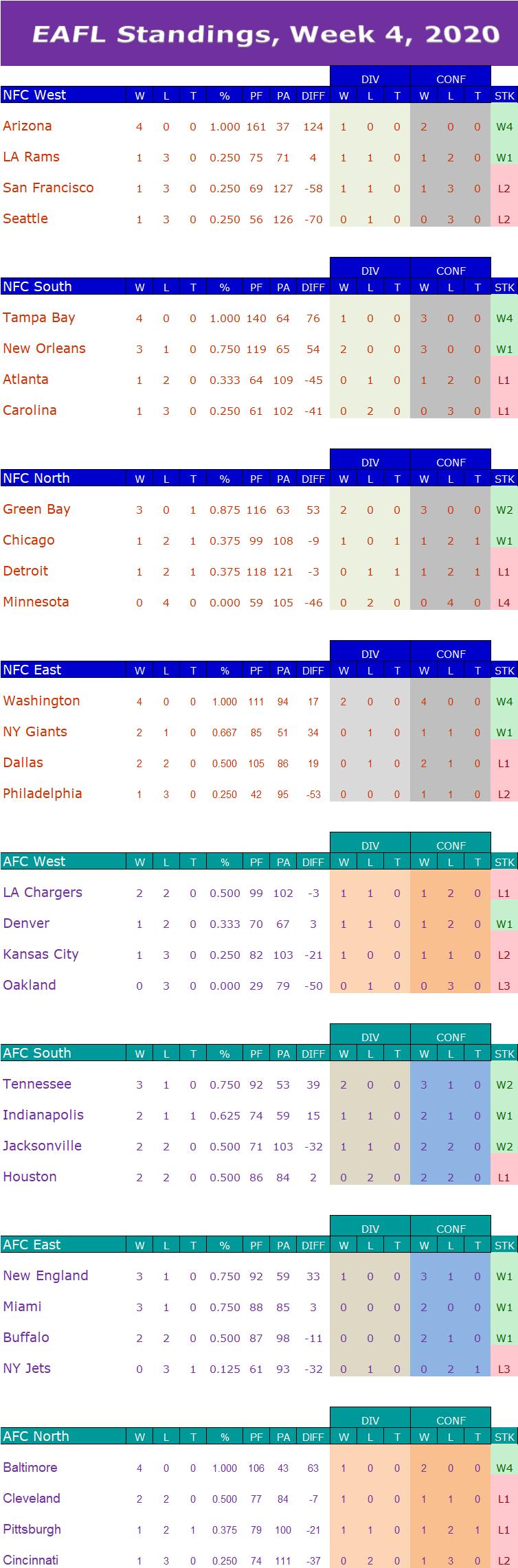 Week 4 Standings W4s12