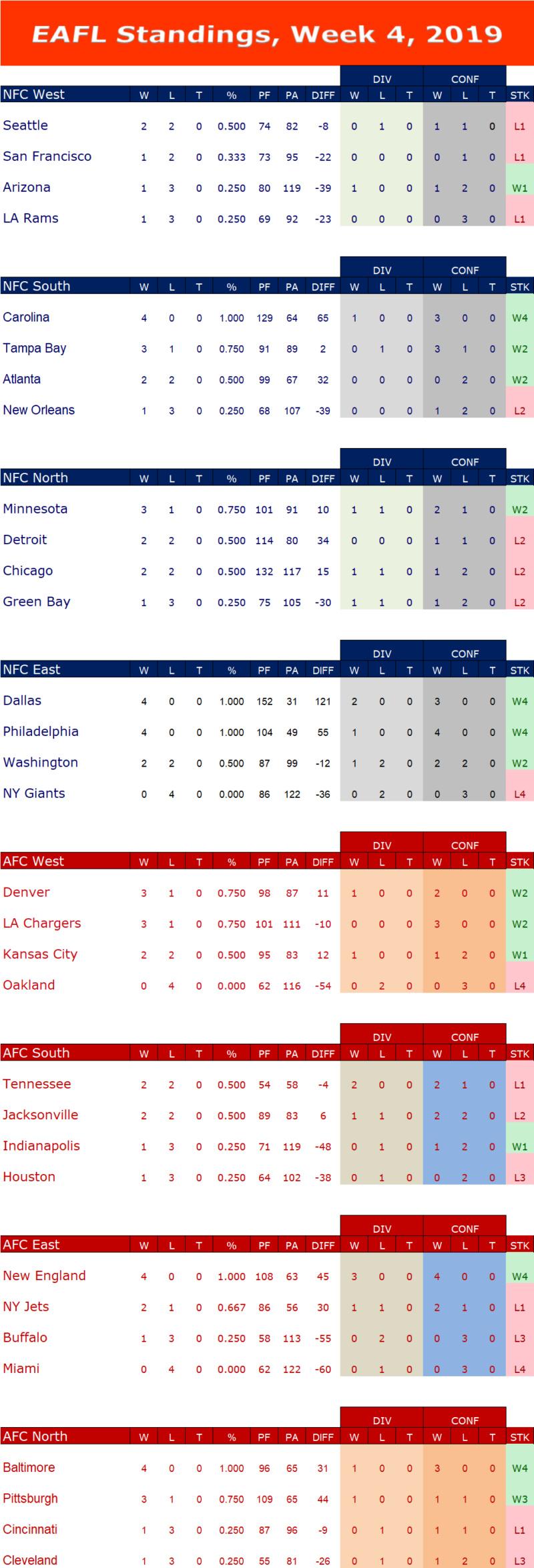 Week 4 Standings  W4s14