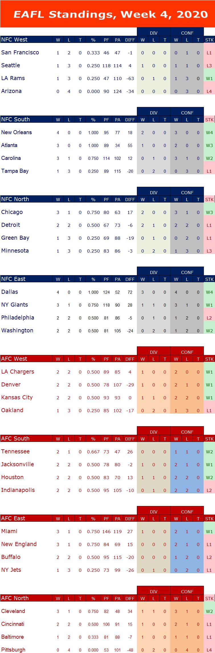 Week 4 Standings  W4s15