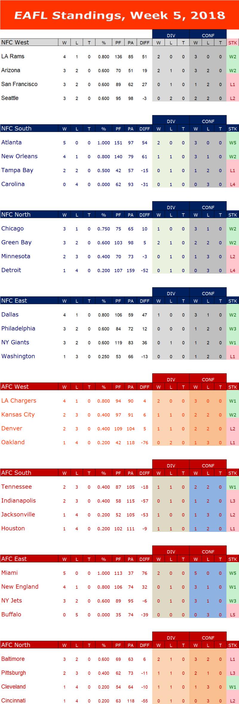 Week 5 Standings W5s10