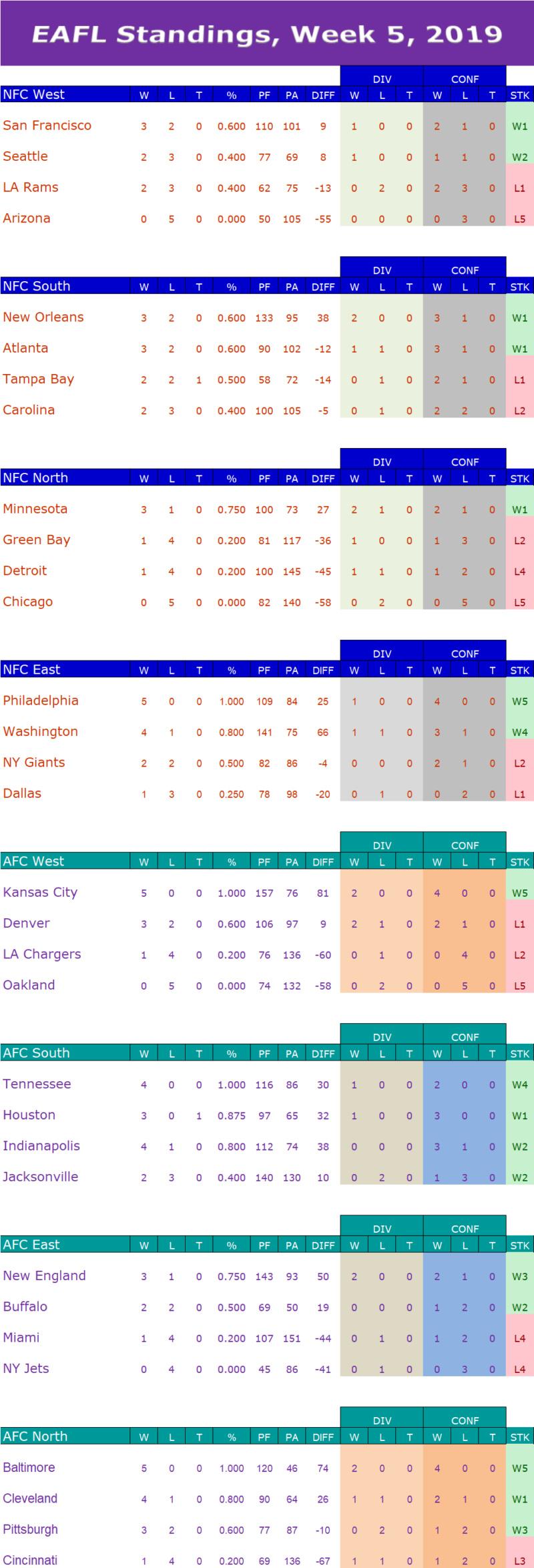 Week 5 Standings W5s11