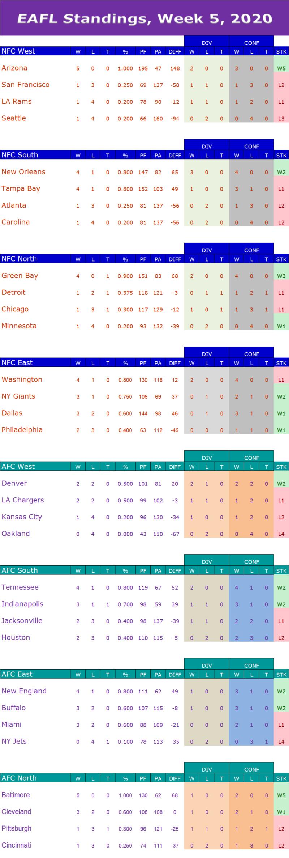 Week 5 Standings W5s12