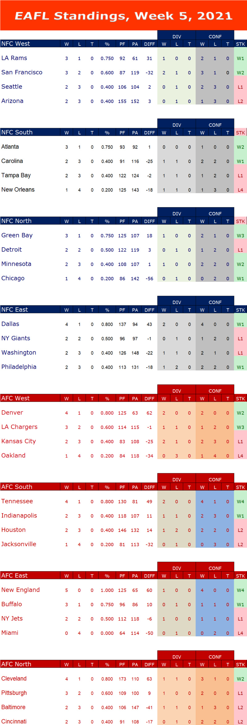 Week 5 Standings W5s13