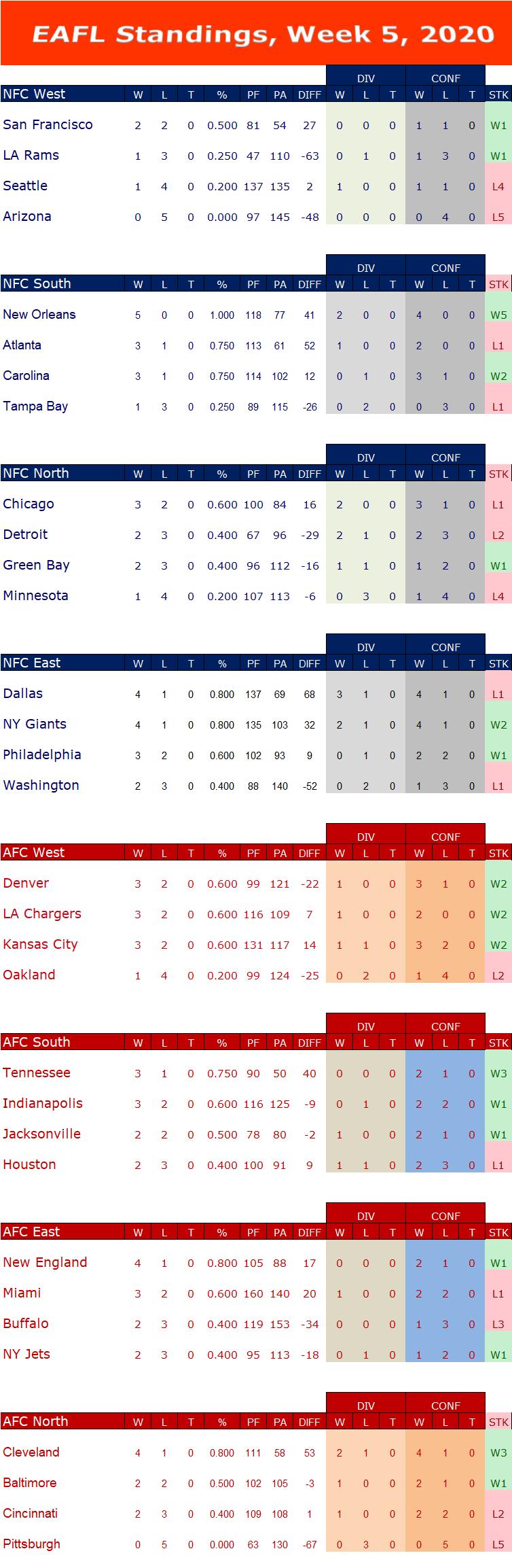Week 5 Standings W5s15