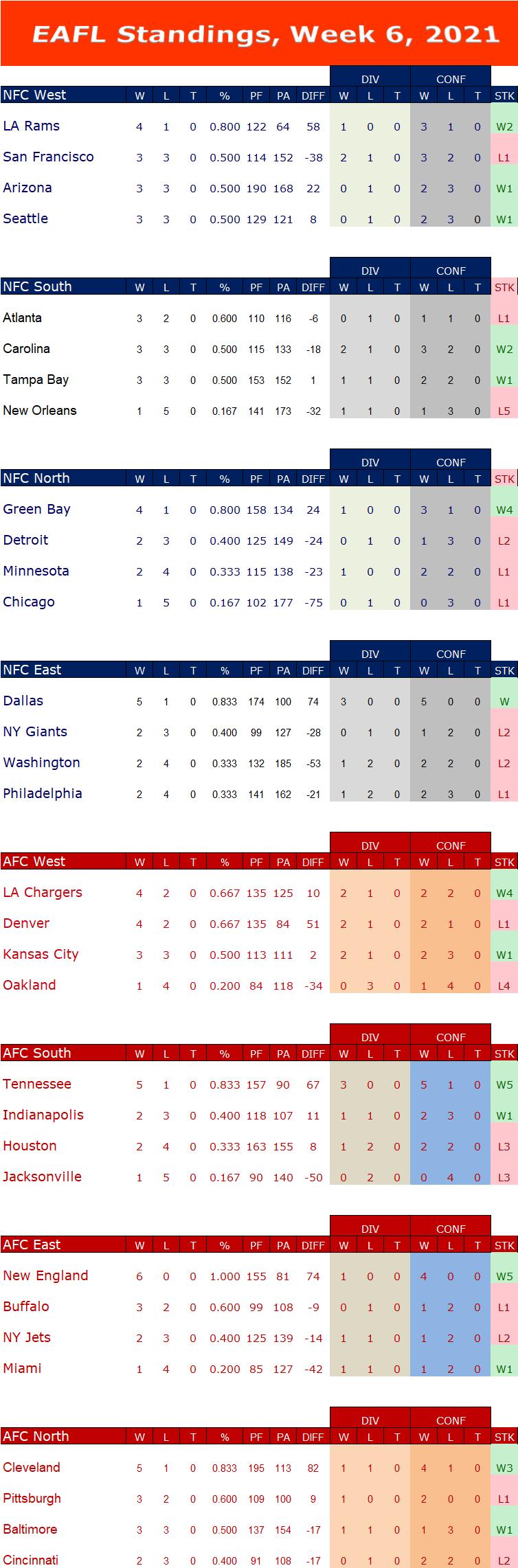 Week 6 Standings W6s14