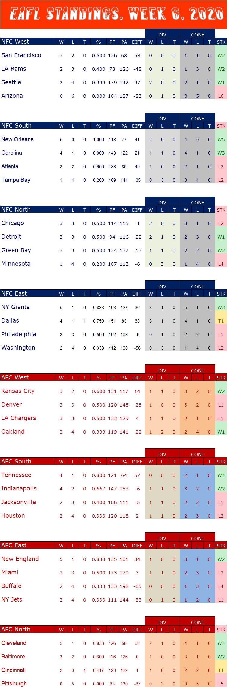 Week 6 Standings W6s16