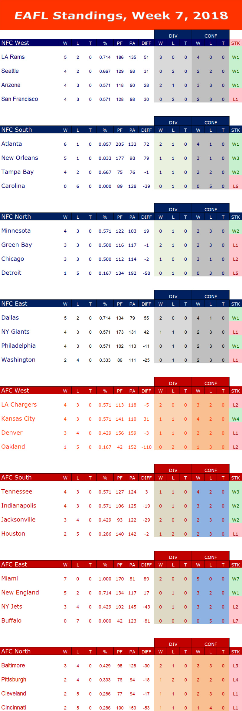 Week 7 Standings  W7s11