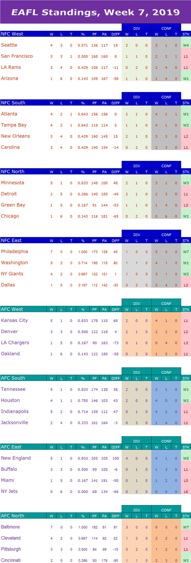 Week 7 Standings  W7s12