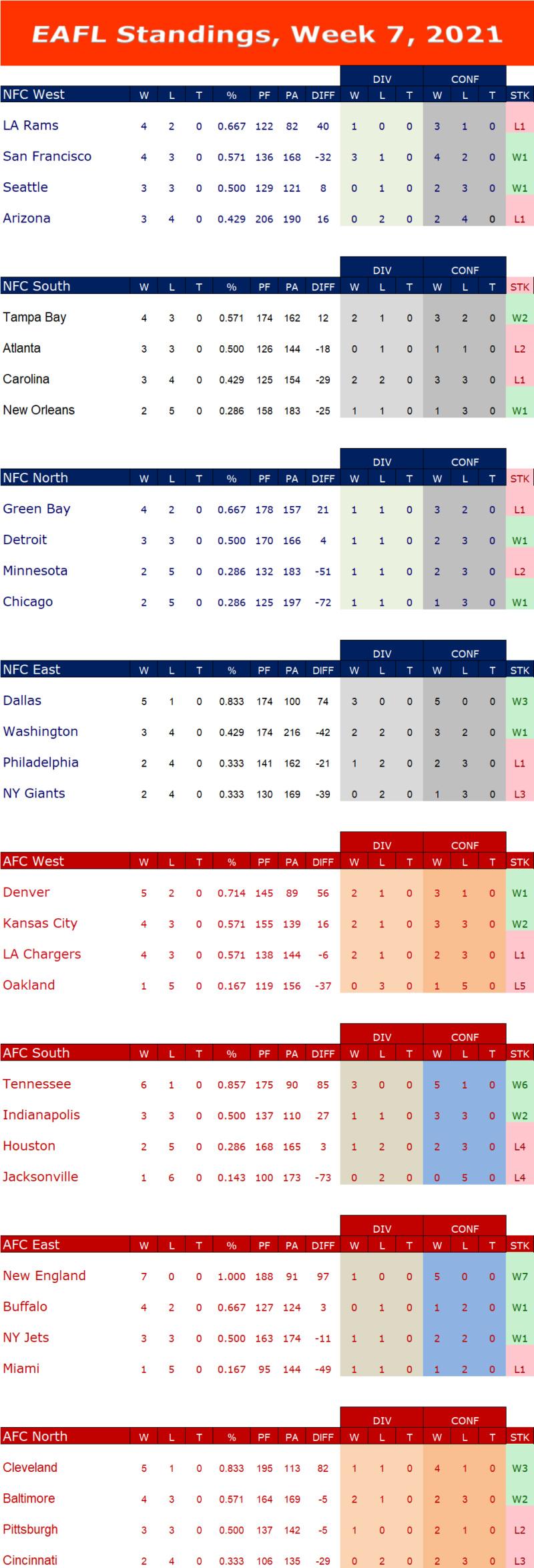 Week 7 Standings  W7s14