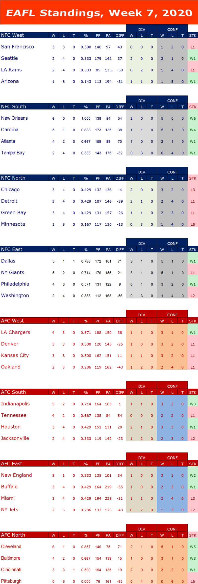 Week 7 Standings W7s16