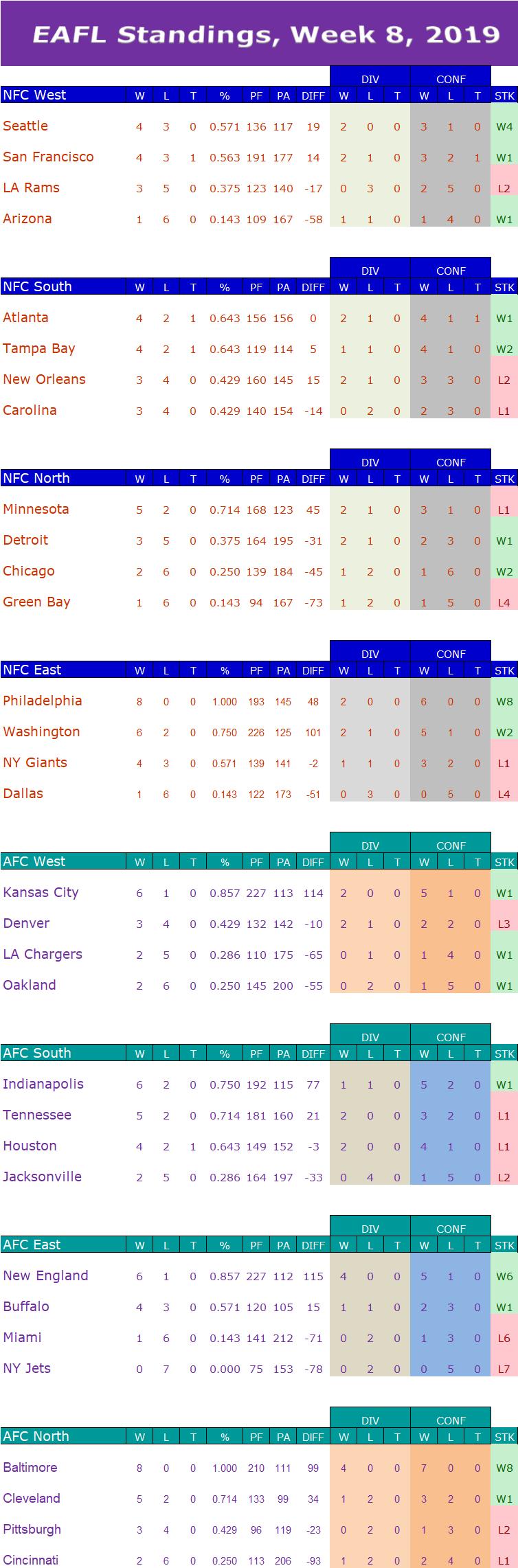 Week 8 Standings  W8s12