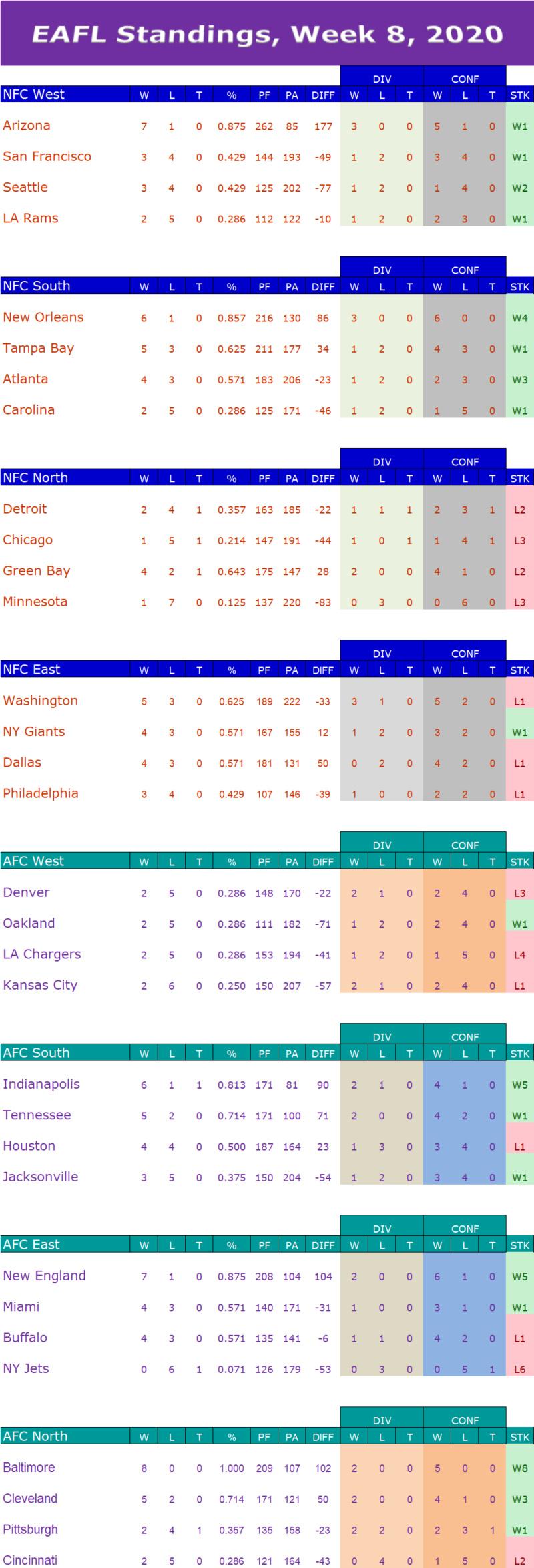 Week 8 Standings  W8s13