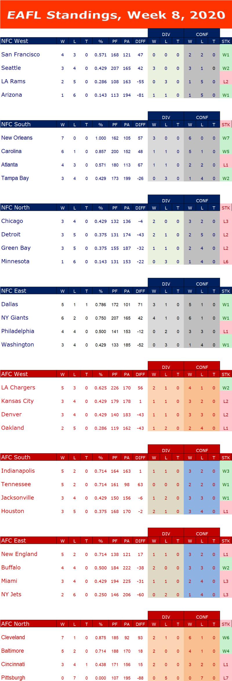 Week 8 Standings  W8s15