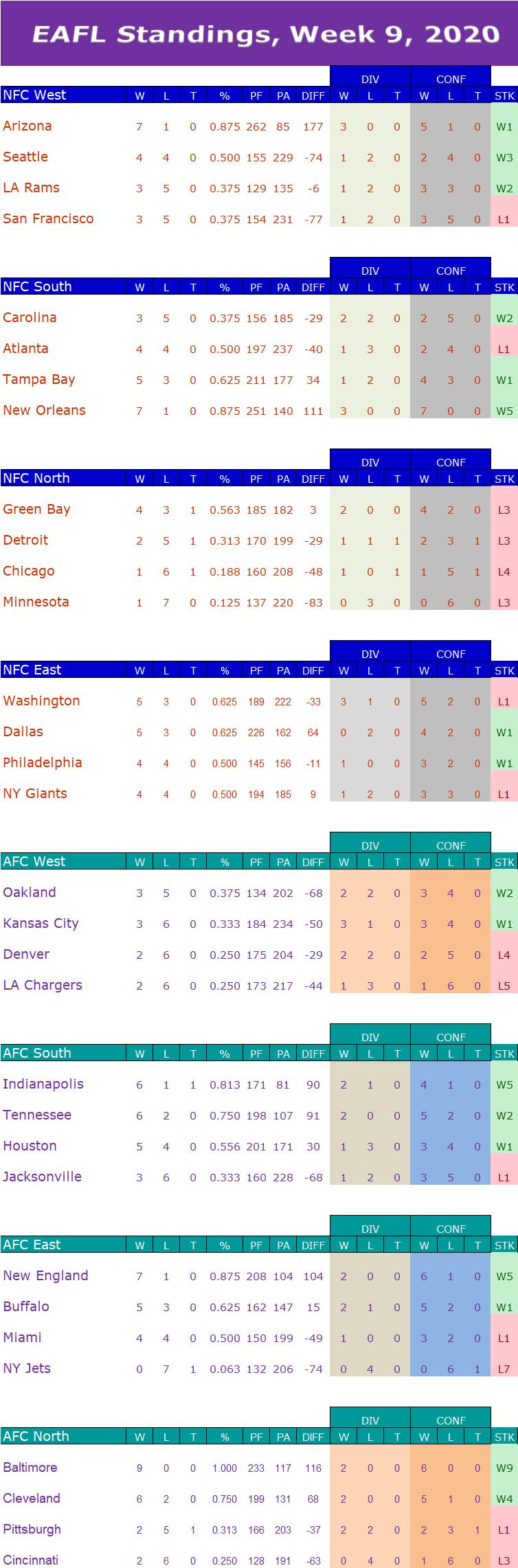 Week 9 Standings  W9s13