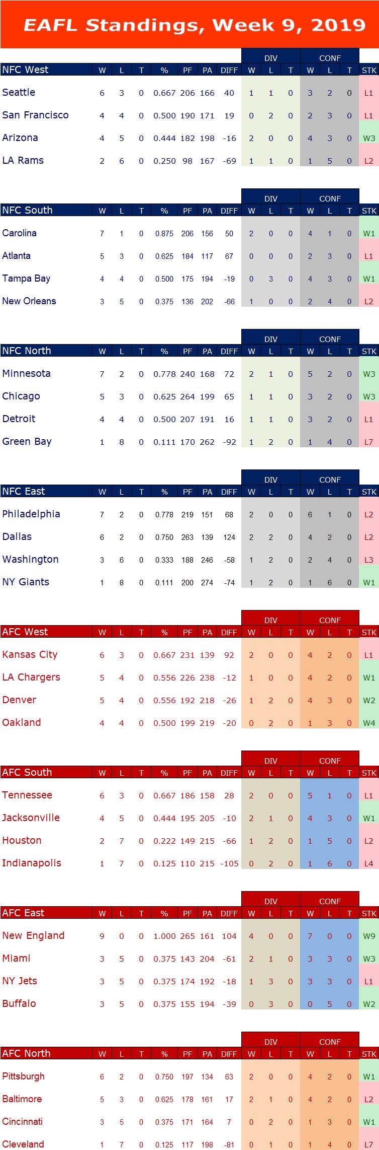 Week 9 Standings W9s15