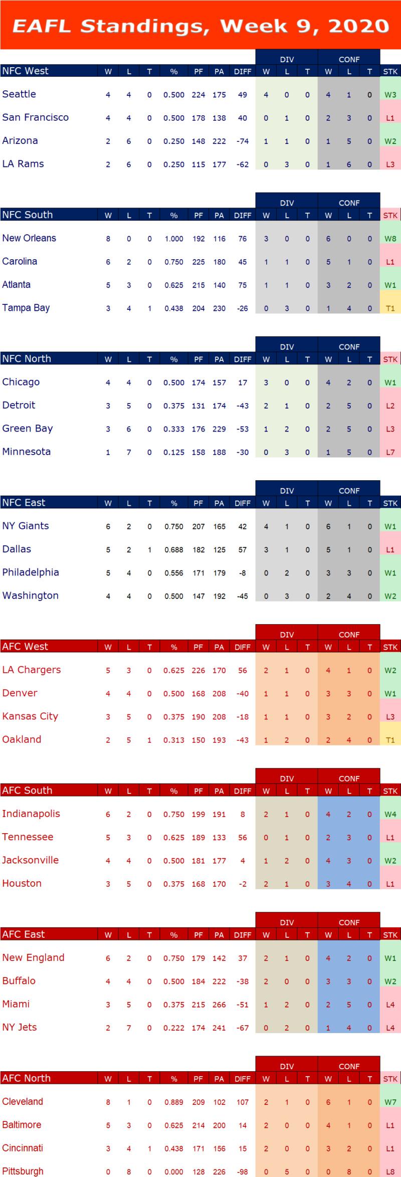 Week 9 Standings W9s16