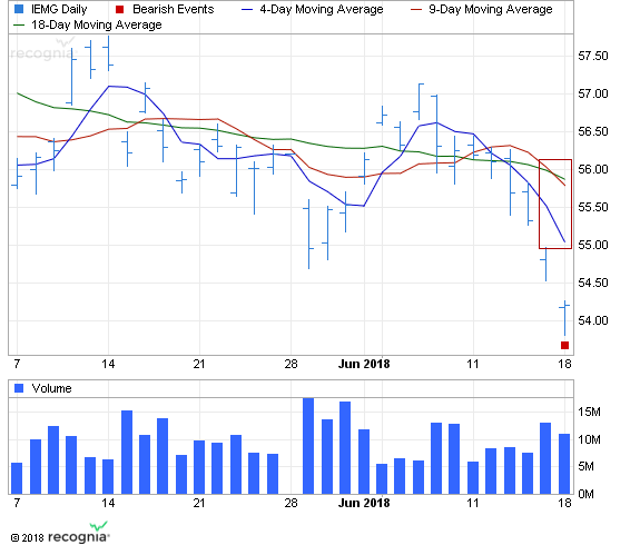 ETF Chart Patterns - Page 2 Ishare11