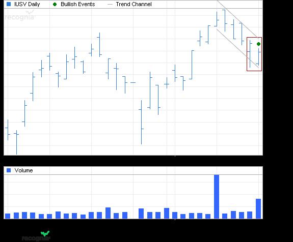 ETF Chart Patterns - Page 2 Ishare12