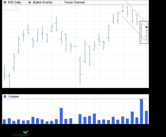 ETF Chart Patterns - Page 2 Ishare13