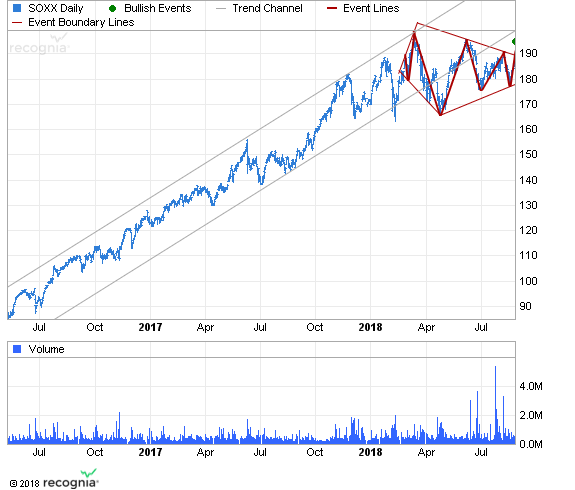 ETF Chart Patterns - Page 2 Ishare16