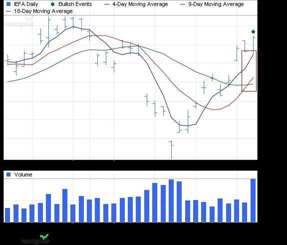 ETF Chart Patterns - Page 2 Ishare21