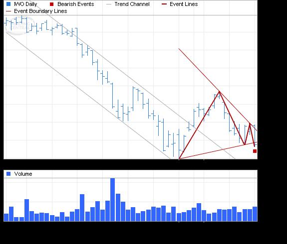 ETF Chart Patterns - Page 2 Ishare23