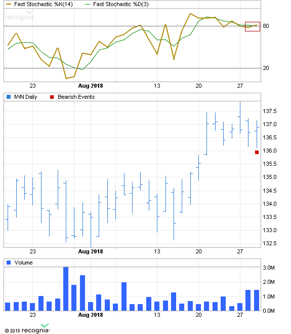 ETF Chart Patterns - Page 2 Shares10