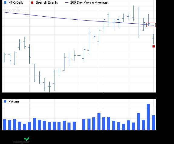 ETF Chart Patterns - Page 2 Vangua10