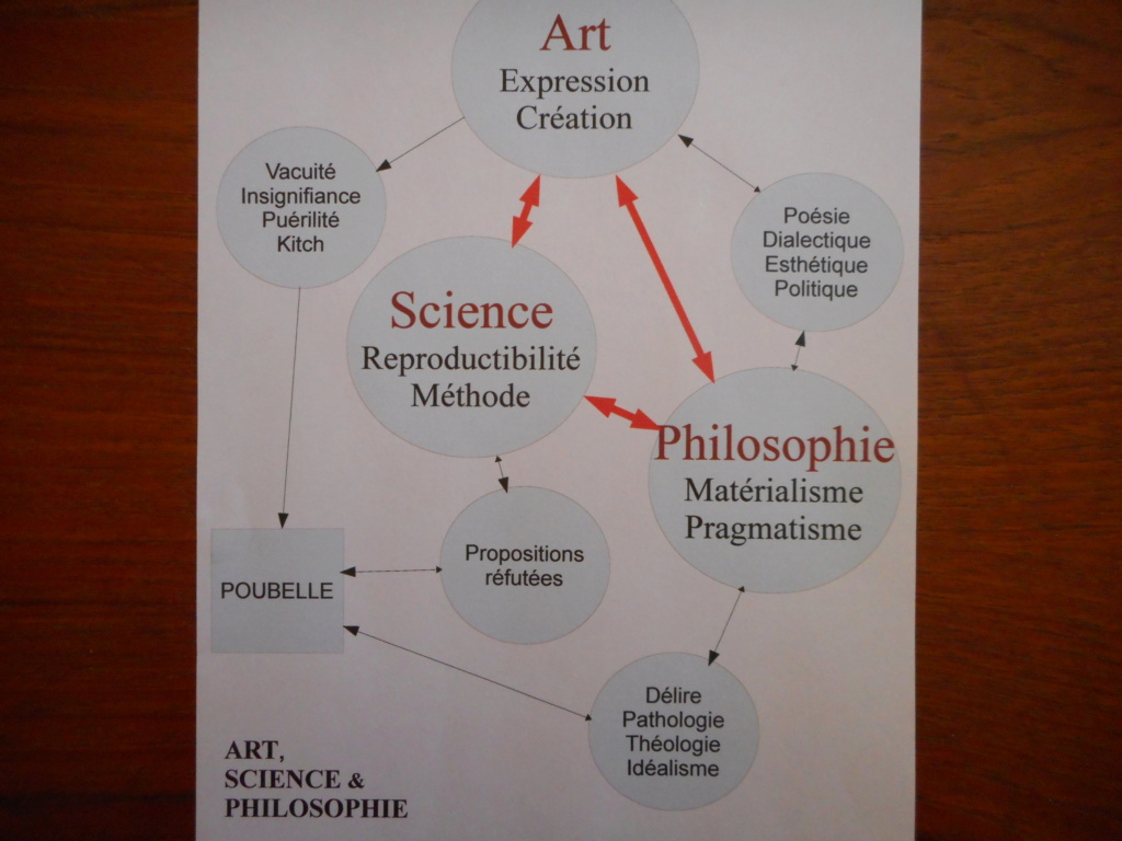 Dureté regrettable mais bien personnelle de l'idée d'Art, de Science et de Philosophie. Dscn0311