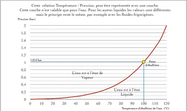 Nettoyage circuit de refroidissement Captur10