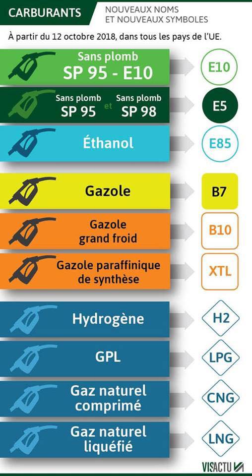 Carburant, nouveaux noms  nouveaux symboles 43051410
