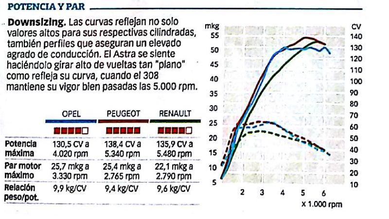 Astra 1.4T 125 a 150Cv - Página 2 Astra_11